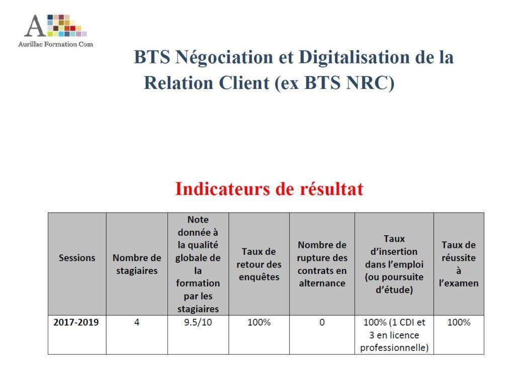 100% de réussite en 2019 BTS NRC
